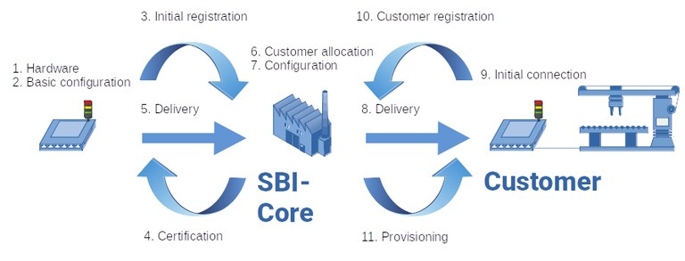 Sec3 Prozess